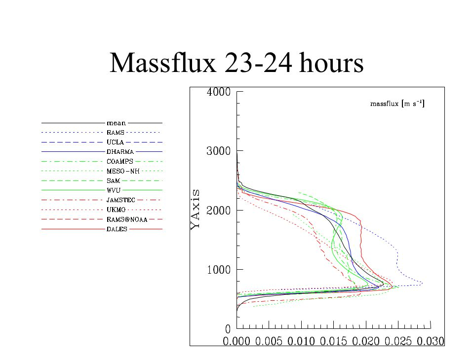 Massflux 23-24 hours
