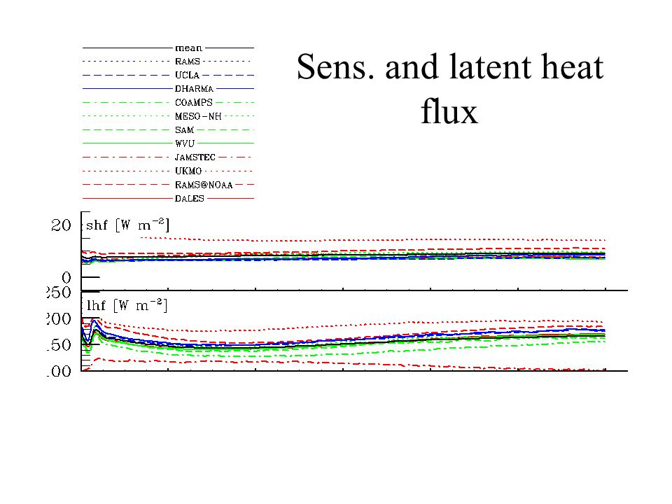 Sens. and latent heat flux