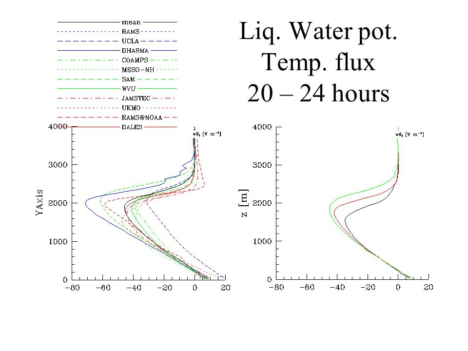 Liq. Water pot. Temp. flux 20 – 24 hours