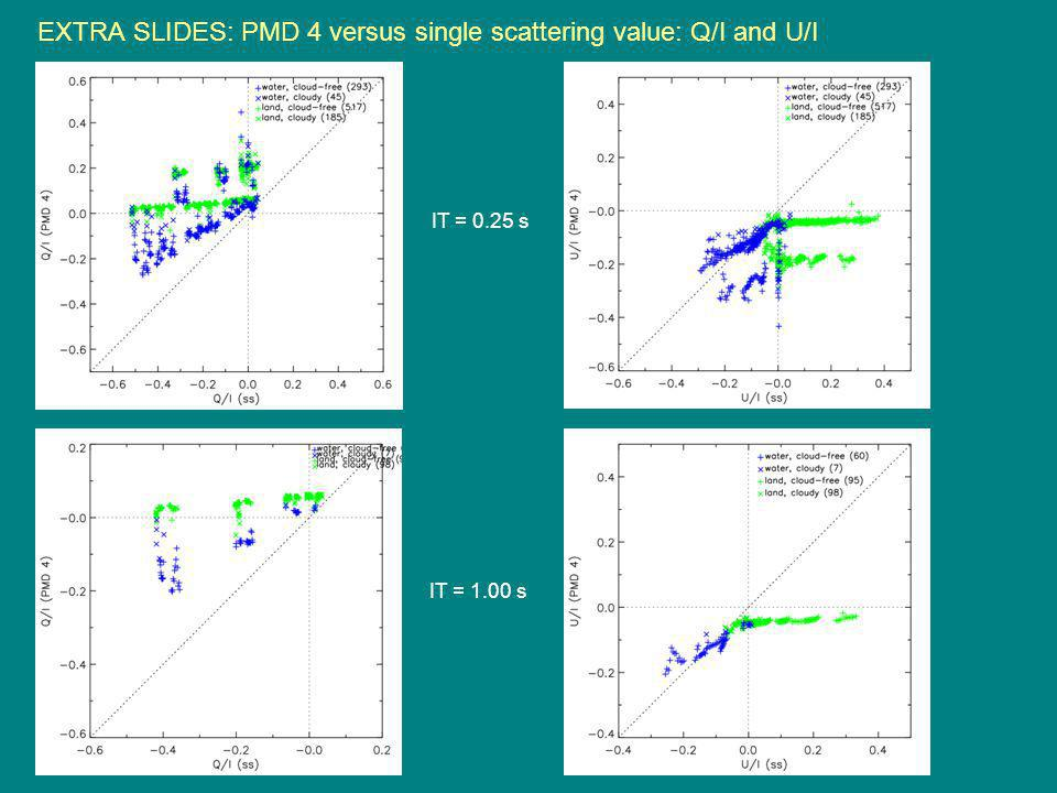 EXTRA SLIDES: PMD 4 versus single scattering value: Q/I and U/I IT = 0.25 s IT = 1.00 s