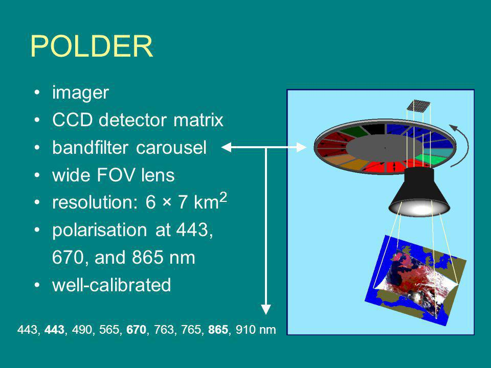 POLDER imager CCD detector matrix bandfilter carousel wide FOV lens resolution: 6 × 7 km 2 polarisation at 443, 670, and 865 nm well-calibrated 443, 443, 490, 565, 670, 763, 765, 865, 910 nm