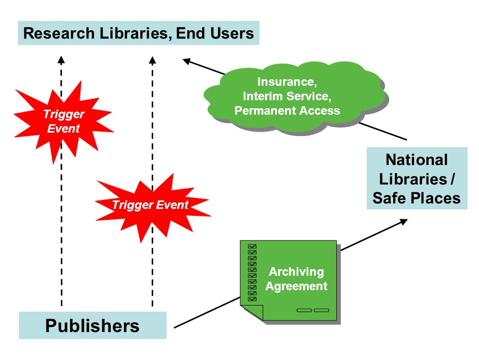 Publishers Research Libraries, End Users Trigger Event Trigger Event National Libraries / Safe Places Insurance, Interim Service, Permanent Access Insurance, Interim Service, Permanent Access Archiving Agreement