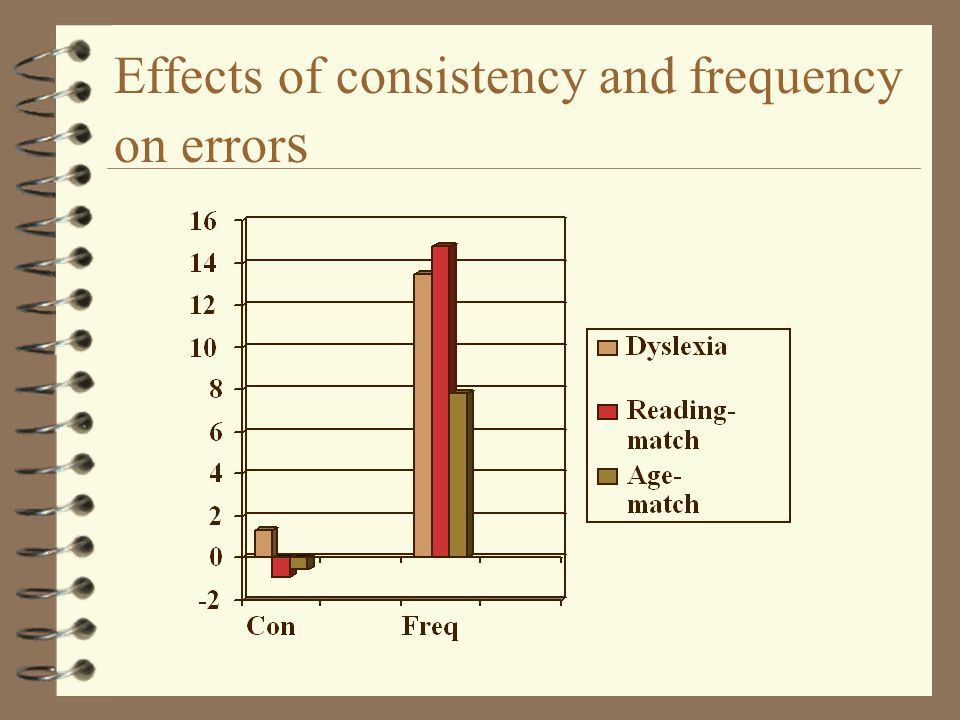Effects of consistency and frequency on error s