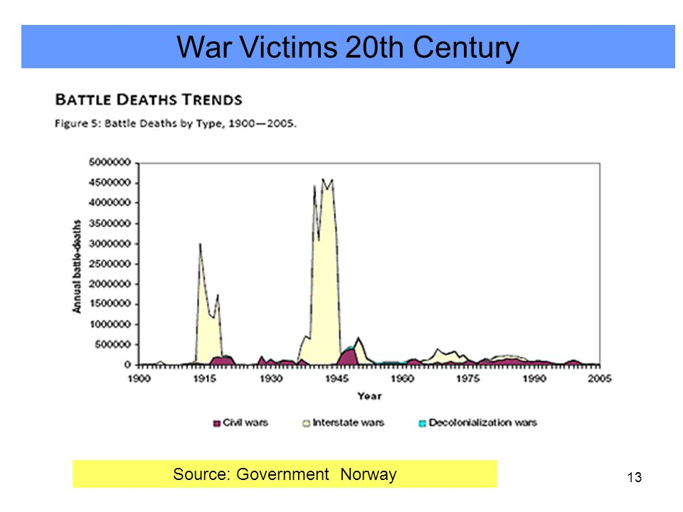 13 Source: Government Norway War Victims 20th Century