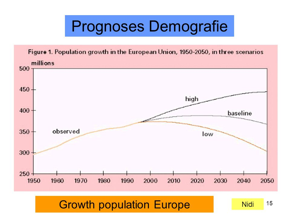 15 Nidi Growth population Europe Prognoses Demografie