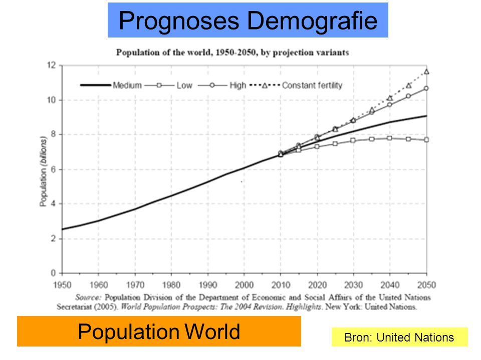 17 Bron: United Nations Population World Prognoses Demografie