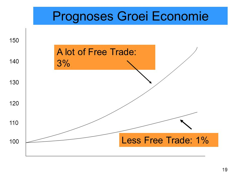 19 100 110 120 150 130 140 A lot of Free Trade: 3% Prognoses Groei Economie Less Free Trade: 1%