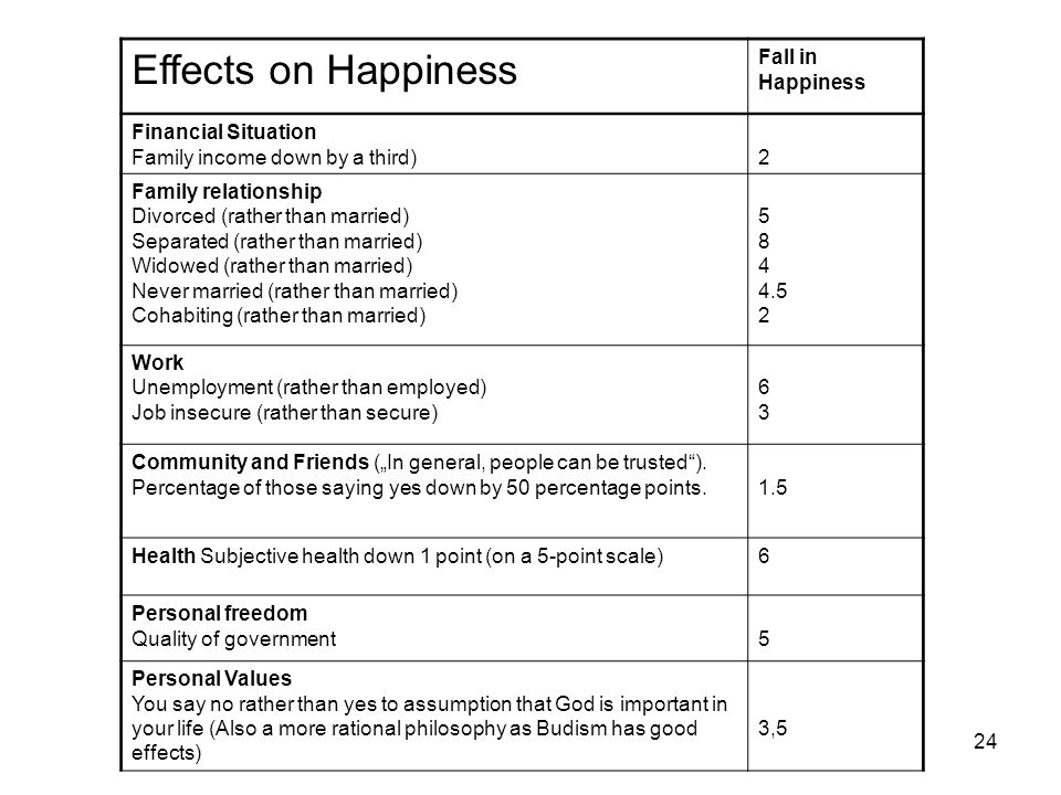 "24 Effects on Happiness Fall in Happiness Financial Situation Family income down by a third)2 Family relationship Divorced (rather than married) Separated (rather than married) Widowed (rather than married) Never married (rather than married) Cohabiting (rather than married) 5 8 4 4.5 2 Work Unemployment (rather than employed) Job insecure (rather than secure) 6363 Community and Friends (""In general, people can be trusted )."