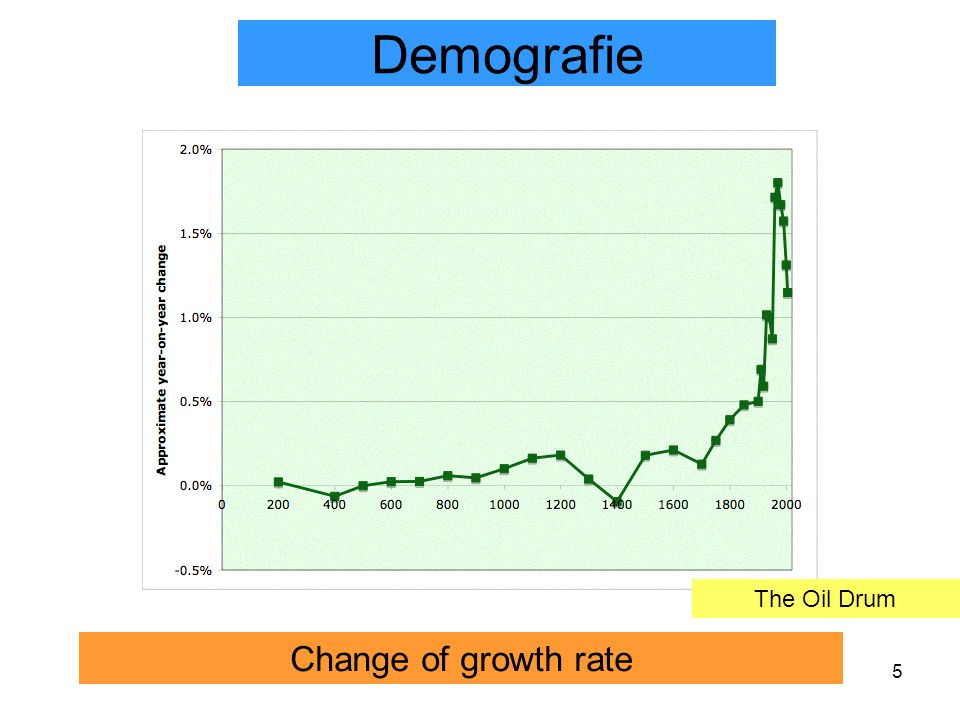 5 Change of growth rate Demografie The Oil Drum