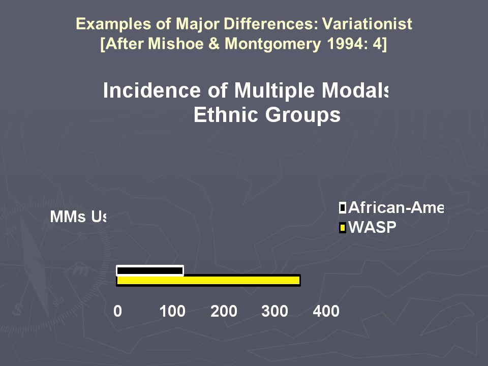 Examples of Major Differences: Variationist [After Mishoe & Montgomery 1994: 4]