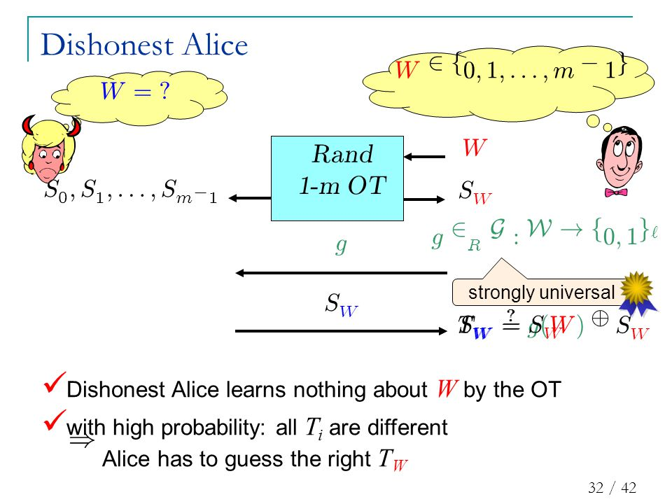 32 / 42 T W : = g ( W ) © S W Dishonest Alice learns nothing about W by the OT with high probability: all T i are different Alice has to guess the right T W Dishonest Alice S W g g 2 R G : W .