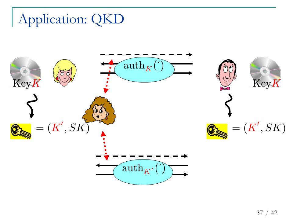 37 / 42 Application: QKD au t h K ( ¢ ) = ( K 0 ; SK ) = ( K 0 ; SK ) au t h K 0 ( ¢ ) K ey KK ey K