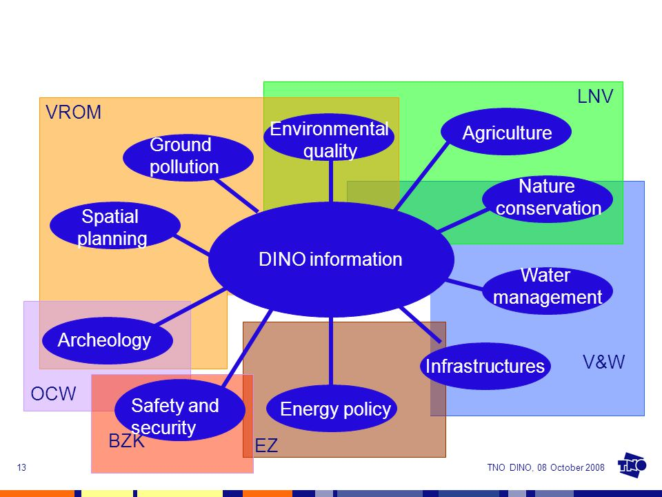 TNO DINO, 08 October 200813 DINO information Environmental quality Infrastructures LNV VROM Archeology OCW Energy policy V&W EZ Spatial planning Water management Nature conservation Agriculture BZK Safety and security Ground pollution