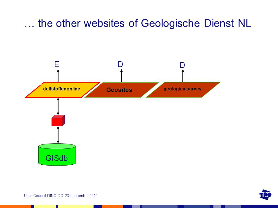 User Council DINO-DO 23 september 2010 … the other websites of Geologische Dienst NL delfstoffenonline E GISdb Geosites geologicalsurvey D D