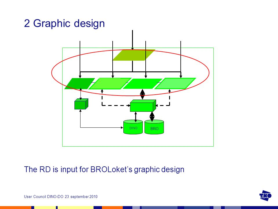 2 Graphic design The RD is input for BROLoket's graphic design DINO BRO