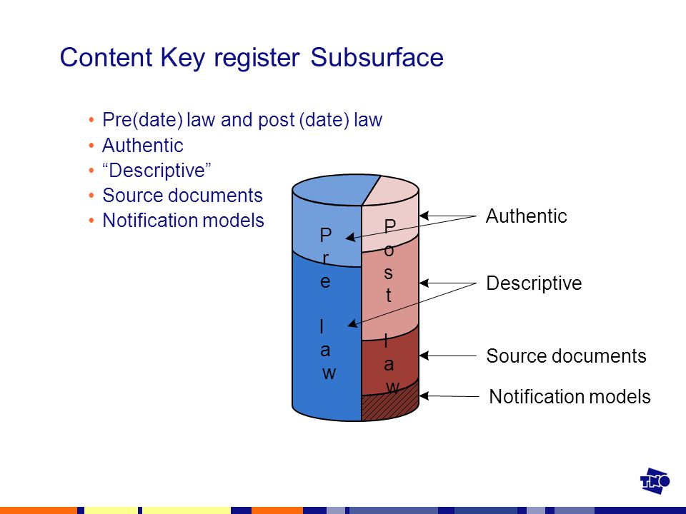 Content Key register Subsurface Pre(date) law and post (date) law Authentic Descriptive Source documents Notification models Source documents Descriptive Authentic P r e l a w P o s t l a w