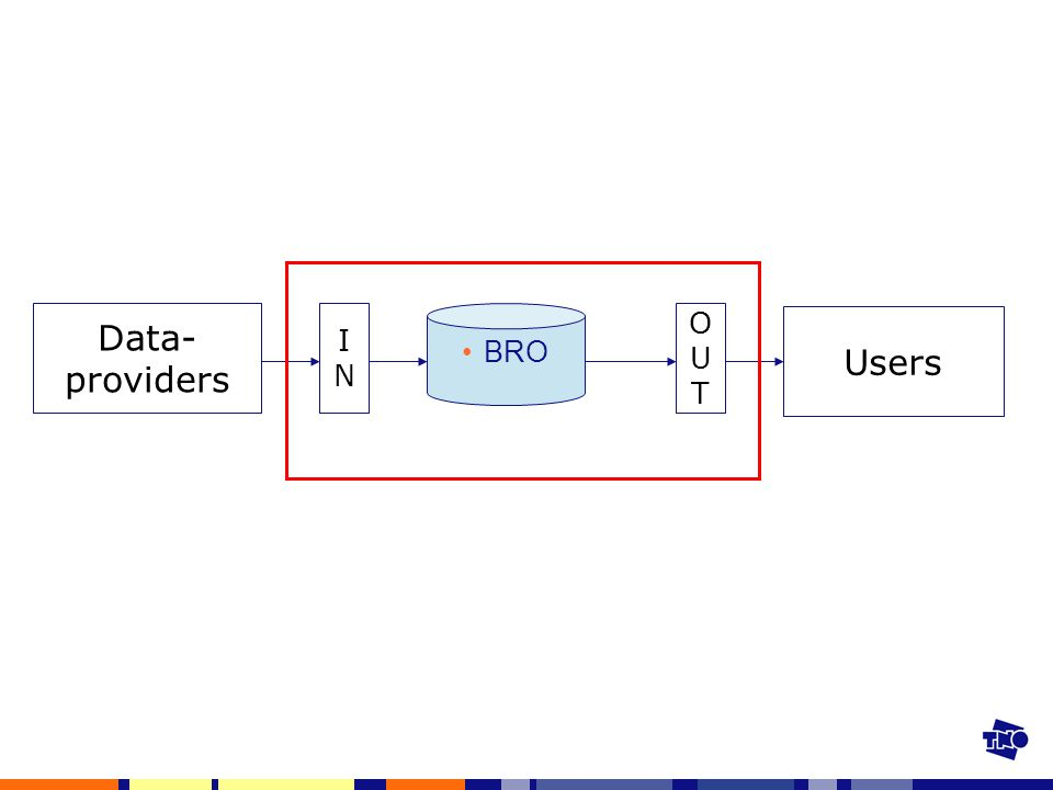 Data- providers BRO ININ OUTOUT Users