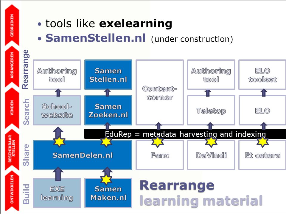 Rearrange learning material EduRep = metadata harvesting and indexing tools like exelearning SamenStellen.nl (under construction) Share Build Search Rearrange