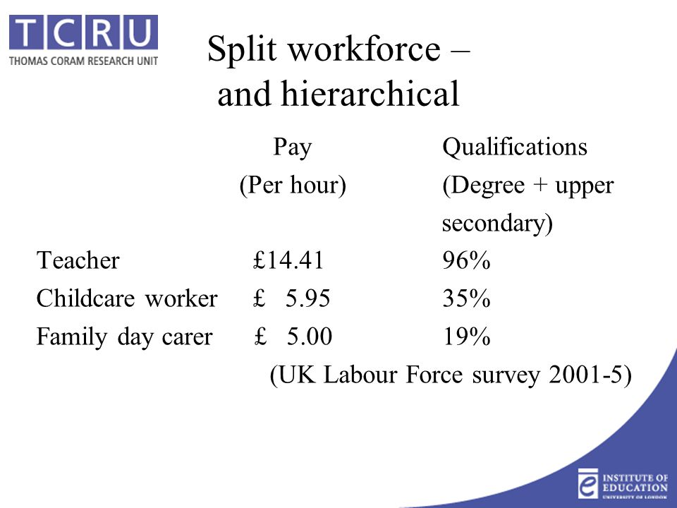 Split workforce – and hierarchical PayQualifications (Per hour)(Degree + upper secondary) Teacher £14.4196% Childcare worker £ 5.9535% Family day carer £ 5.0019% (UK Labour Force survey 2001-5)