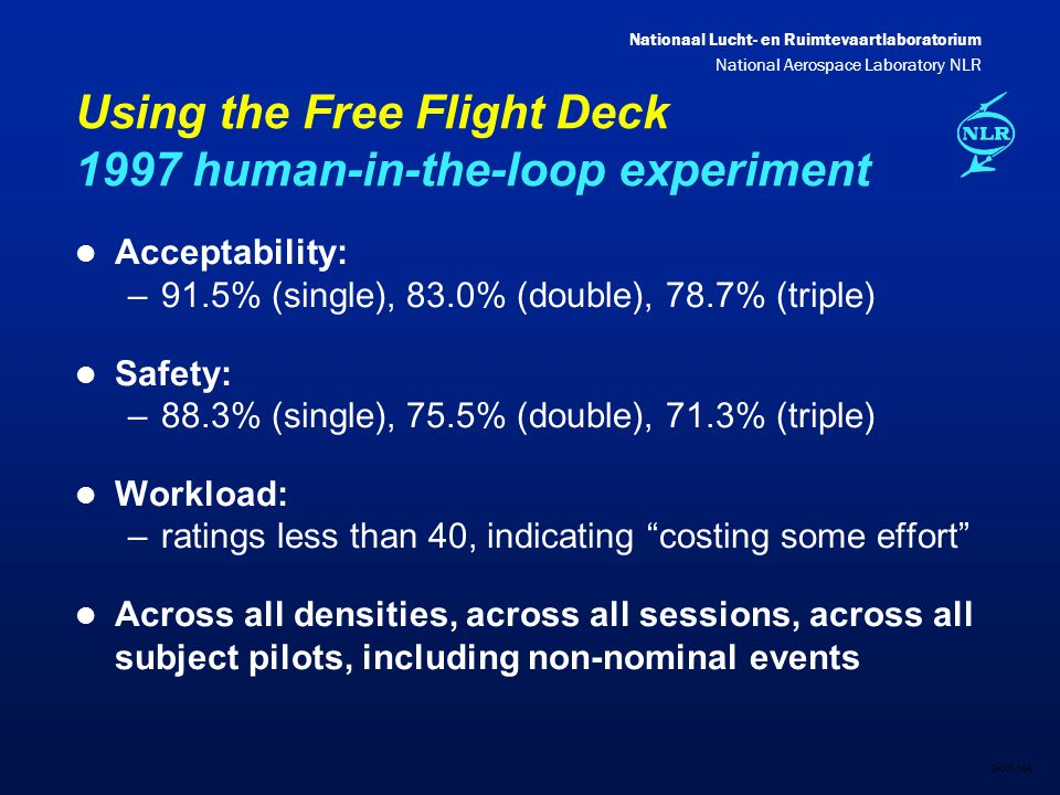 Nationaal Lucht- en Ruimtevaartlaboratorium National Aerospace Laboratory NLR DXXX-14A Using the Free Flight Deck 1997 human-in-the-loop experiment l Acceptability: –91.5% (single), 83.0% (double), 78.7% (triple) l Safety: –88.3% (single), 75.5% (double), 71.3% (triple) l Workload: –ratings less than 40, indicating costing some effort l Across all densities, across all sessions, across all subject pilots, including non-nominal events