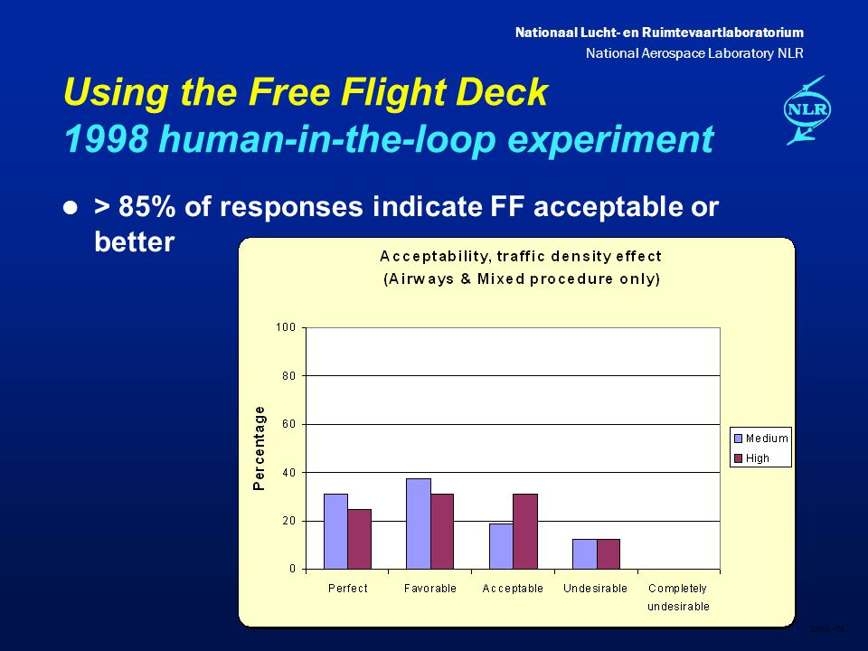 Nationaal Lucht- en Ruimtevaartlaboratorium National Aerospace Laboratory NLR DXXX-17A Using the Free Flight Deck 1998 human-in-the-loop experiment l > 85% of responses indicate FF acceptable or better