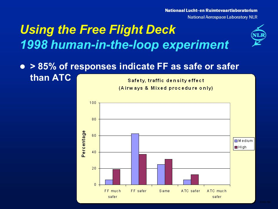 Nationaal Lucht- en Ruimtevaartlaboratorium National Aerospace Laboratory NLR DXXX-18A Using the Free Flight Deck 1998 human-in-the-loop experiment l > 85% of responses indicate FF as safe or safer than ATC