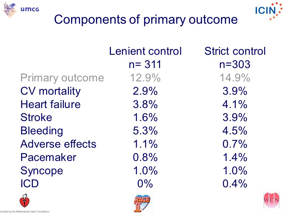 Components of primary outcome Lenient controlStrict control n= 311n=303 Primary outcome12.9%14.9% CV mortality2.9%3.9% Heart failure3.8%4.1% Stroke1.6%3.9% Bleeding5.3%4.5% Adverse effects1.1%0.7% Pacemaker0.8%1.4% Syncope1.0%1.0% ICD0%0.4%