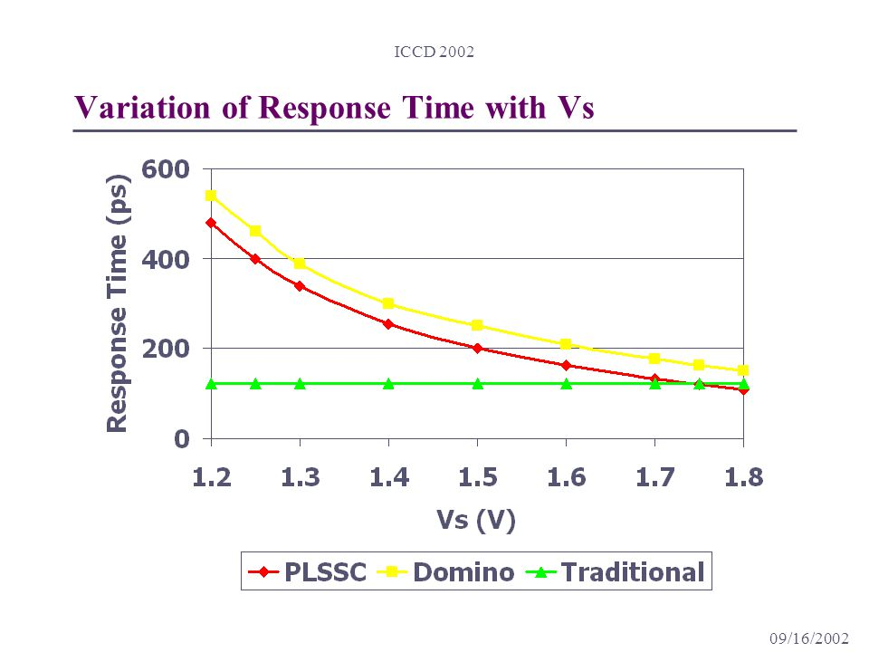 09/16/2002 ICCD 2002 Variation of Response Time with Vs