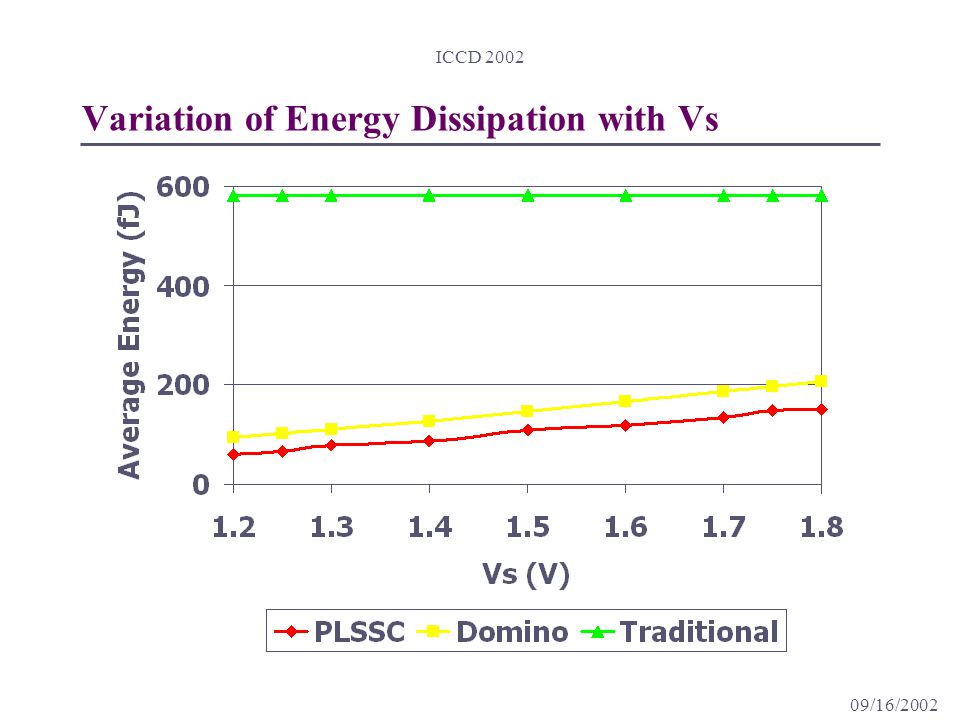 09/16/2002 ICCD 2002 Variation of Energy Dissipation with Vs