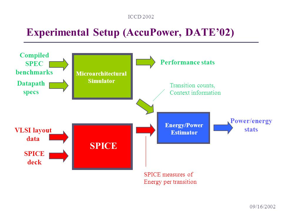 09/16/2002 ICCD 2002 Experimental Setup (AccuPower, DATE'02) Compiled SPEC benchmarks Datapath specs Performance stats VLSI layout data SPICE deck SPICE Microarchitectural Simulator Energy/Power Estimator Power/energy stats SPICE measures of Energy per transition Transition counts, Context information