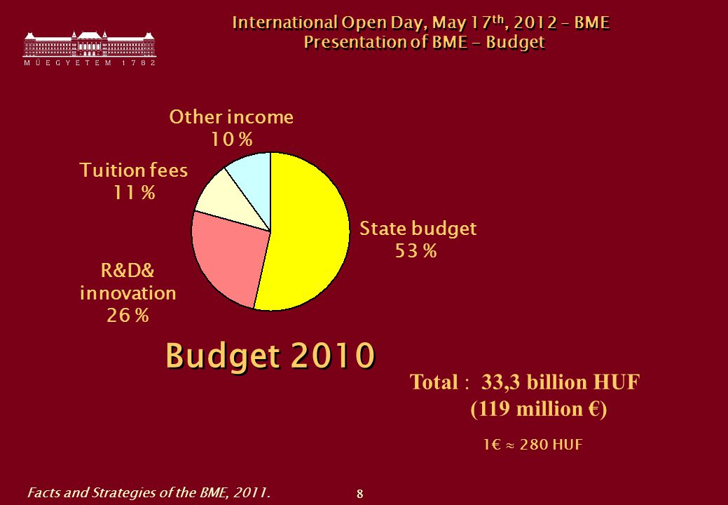 88 International Open Day, May 17 th, 2012 – BME Presentation of BME - Budget State budget 53 % R&D& innovation 26 % Tuition fees 11 % Other income 10 % Budget 2010 Total : 33,3 billion HUF (119 million €) 1€  280 HUF Facts and Strategies of the BME, 2011.