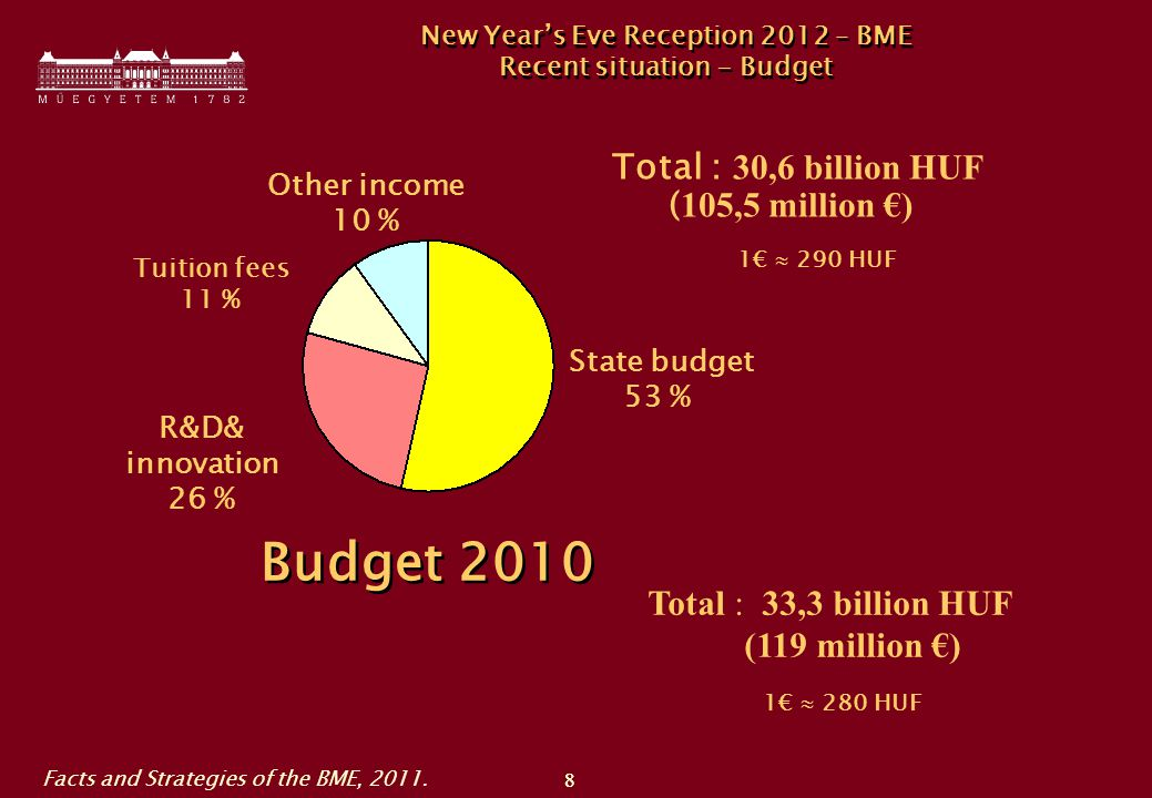 8 8 Total : 30,6 billion HUF ( 105,5 million €) New Year's Eve Reception 2012 – BME Recent situation - Budget 1€  290 HUF State budget 53 % R&D& innovation 26 % Tuition fees 11 % Other income 10 % Budget 2010 Total : 33,3 billion HUF (119 million €) 1€  280 HUF Facts and Strategies of the BME, 2011.