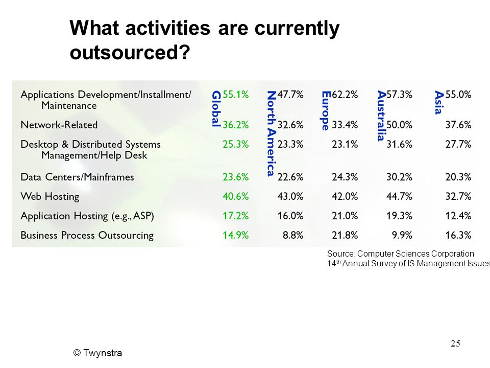 © Twynstra 25 What activities are currently outsourced.