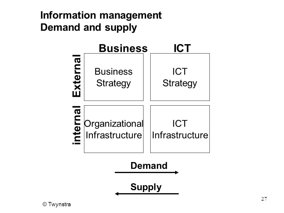 © Twynstra 27 Information management Demand and supply Business Strategy ICT Strategy Organizational Infrastructure ICT Infrastructure BusinessICT External internal Demand Supply