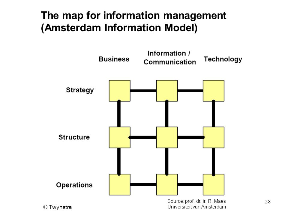 © Twynstra 28 The map for information management (Amsterdam Information Model) Source: prof.