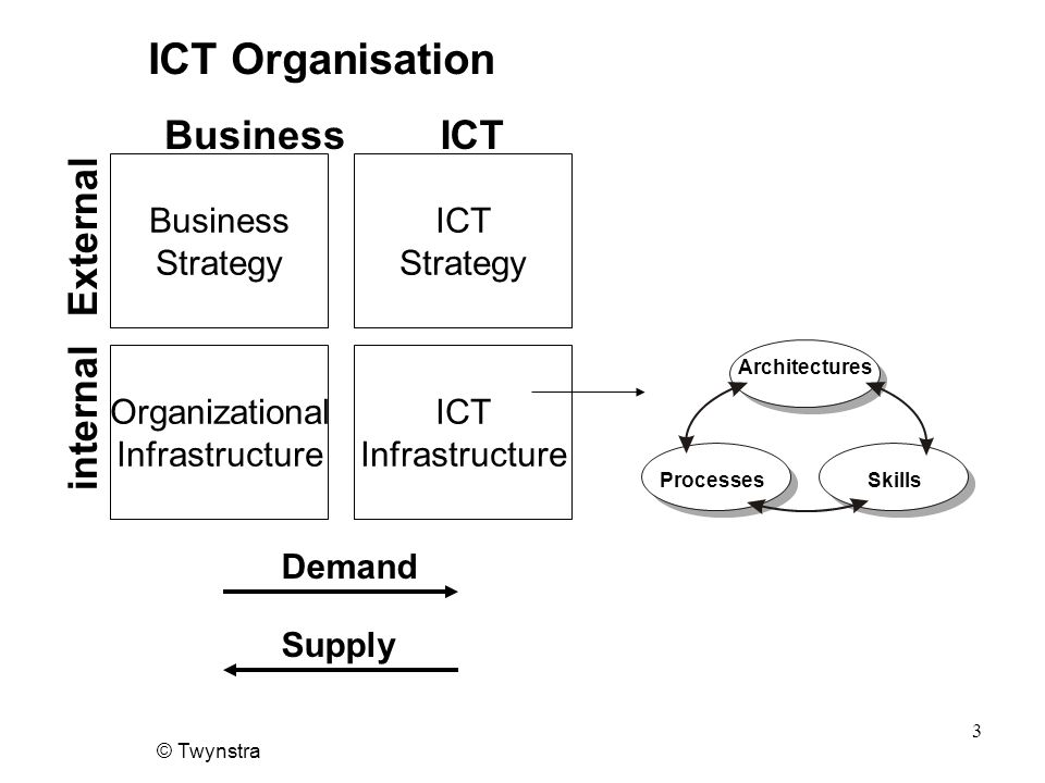 © Twynstra 3 ICT Organisation Business Strategy ICT Strategy Organizational Infrastructure ICT Infrastructure BusinessICT External internal Demand Supply Architectures ProcessesSkills