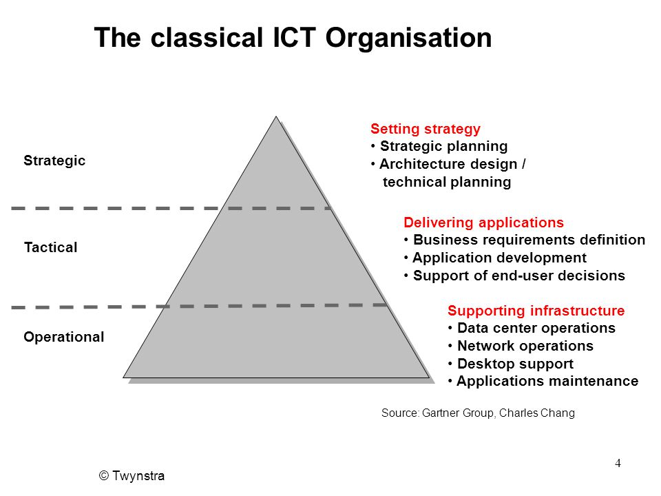 © Twynstra 4 The classical ICT Organisation Strategic Tactical Operational Setting strategy Strategic planning Architecture design / technical planning Delivering applications Business requirements definition Application development Support of end-user decisions Supporting infrastructure Data center operations Network operations Desktop support Applications maintenance Source: Gartner Group, Charles Chang