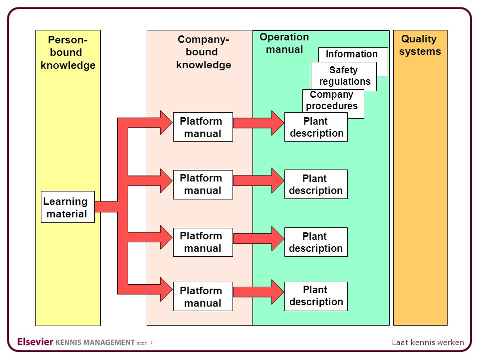 2007 © Laat kennis werken Person- bound knowledge Learning material Company- bound knowledge Platform manual Platform manual Platform manual Platform manual Operation manual Plant description Plant description Plant description Plant description Company procedures Safety regulations Information Quality systems