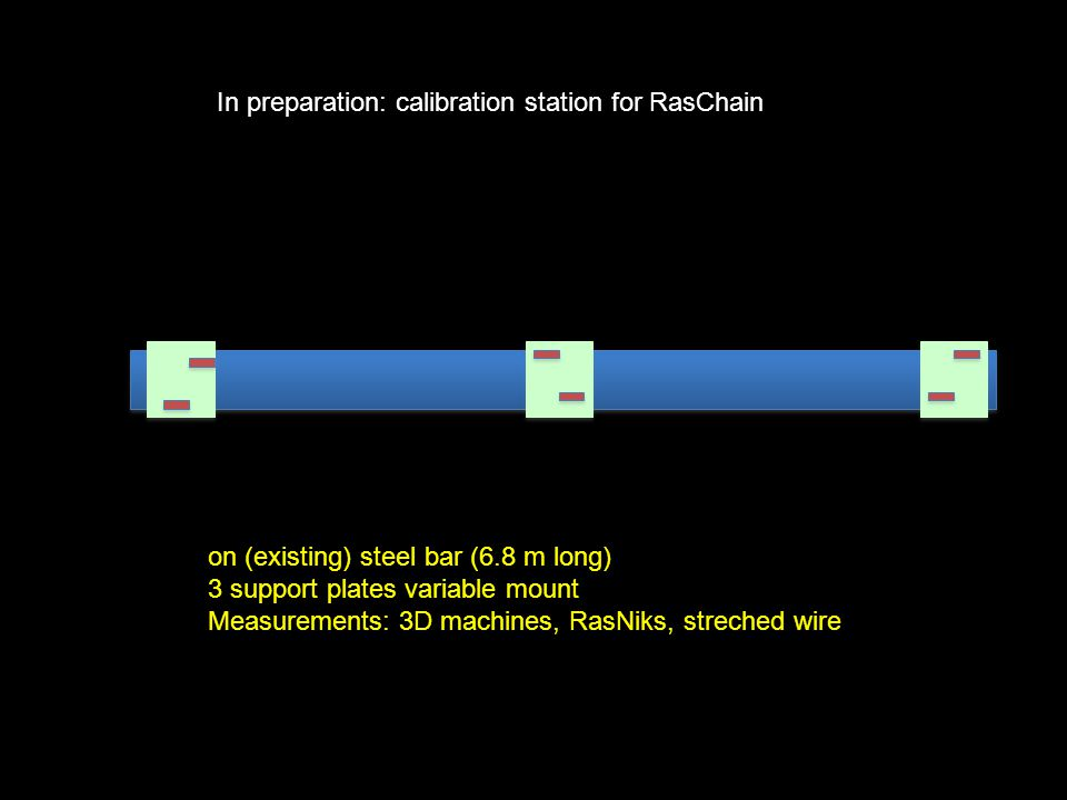 In preparation: calibration station for RasChain on (existing) steel bar (6.8 m long) 3 support plates variable mount Measurements: 3D machines, RasNiks, streched wire