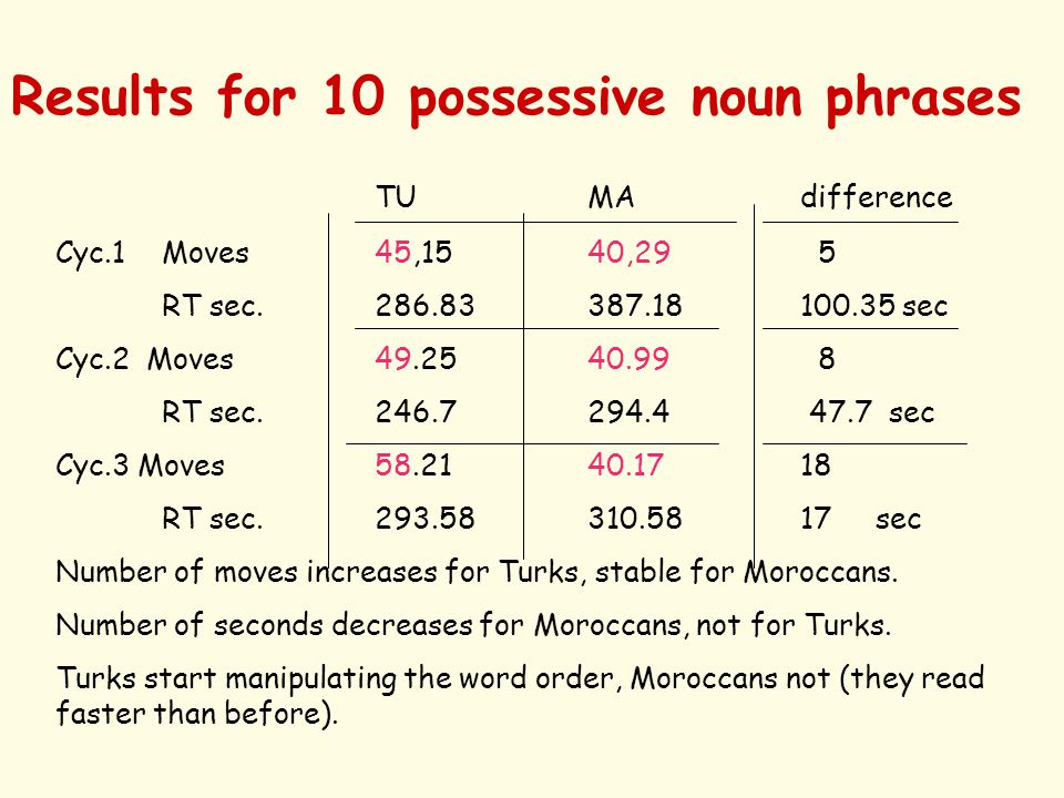 Results for 10 possessive noun phrases TUMAdifference Cyc.1Moves 45,1540,29 5 RT sec.286.83387.18100.35 sec Cyc.2 Moves49.2540.99 8 RT sec.246.7294.4 47.7 sec Cyc.3 Moves58.2140.1718 RT sec.293.58310.5817 sec Number of moves increases for Turks, stable for Moroccans.