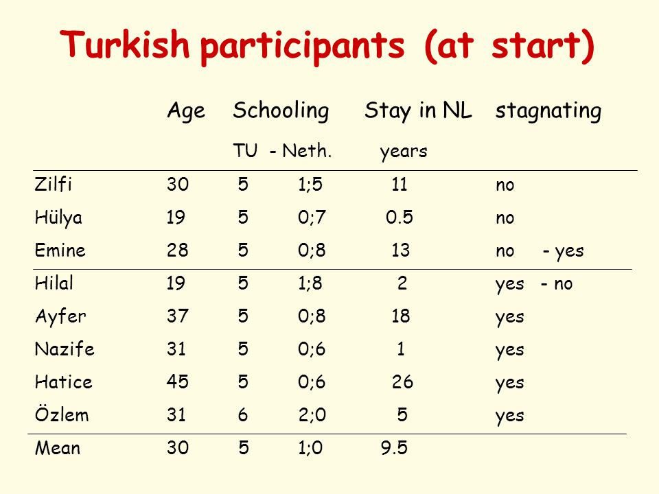 Turkish participants (at start) AgeSchoolingStay in NL stagnating TU - Neth.