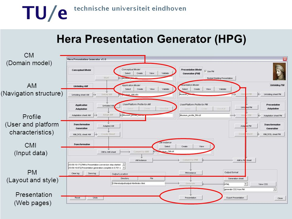 TU/e technische universiteit eindhoven Hera Presentation Generator (HPG) CM (Domain model) AM (Navigation structure) Profile (User and platform characteristics) CMI (Input data) PM (Layout and style) Presentation (Web pages)