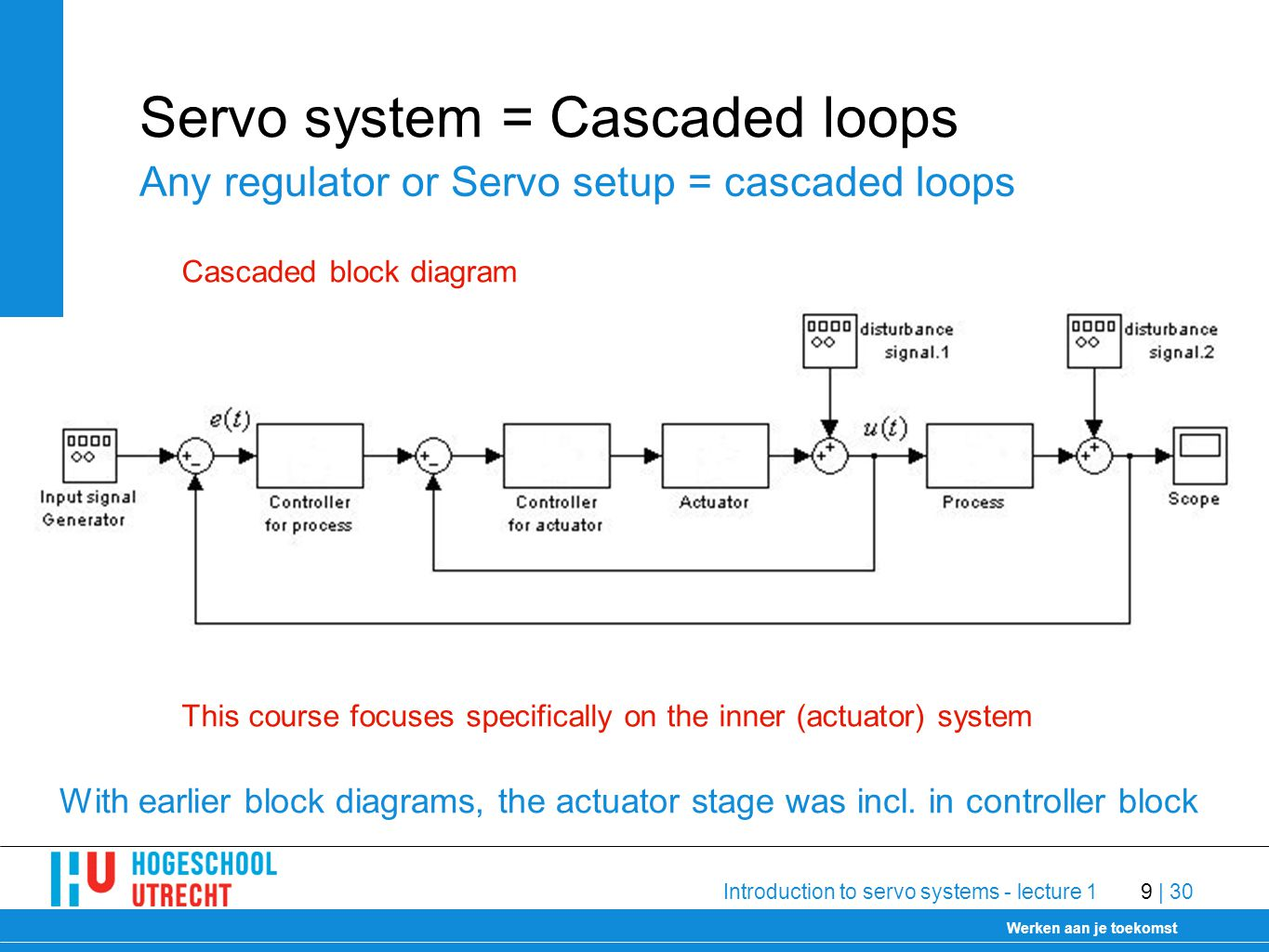 Delft University of Technology Werken aan je toekomst 30-1-2009 Introduction to servo systems - lecture 19 | 30 Servo system = Cascaded loops Any regulator or Servo setup = cascaded loops With earlier block diagrams, the actuator stage was incl.