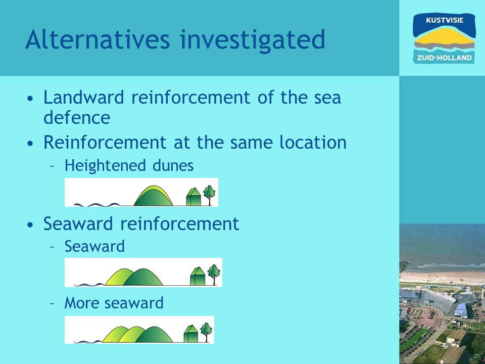 Alternatives investigated Landward reinforcement of the sea defence Reinforcement at the same location –Heightened dunes Seaward reinforcement –Seaward –More seaward