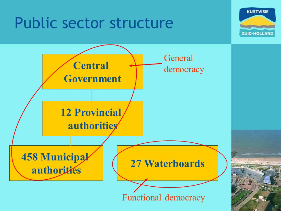 Public sector structure Central Government 12 Provincial authorities 458 Municipal authorities 27 Waterboards Functional democracy General democracy