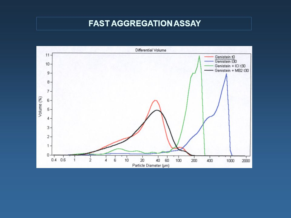 FAST AGGREGATION ASSAY