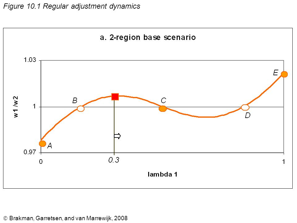  Brakman, Garretsen, and van Marrewijk, 2008 Figure 10.1 Regular adjustment dynamics