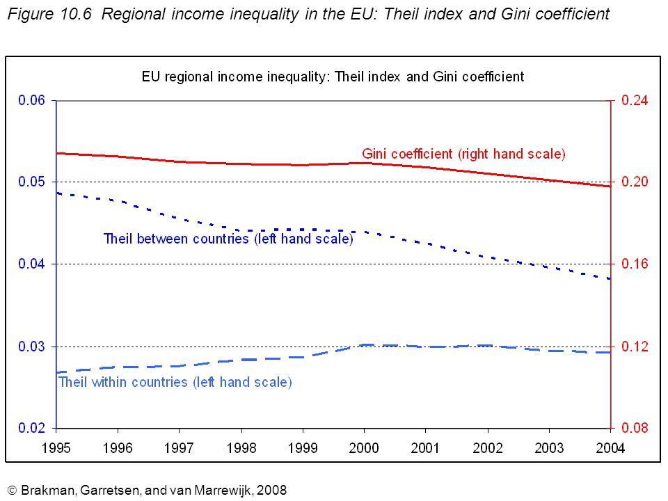  Brakman, Garretsen, and van Marrewijk, 2008 Figure 10.6 Regional income inequality in the EU: Theil index and Gini coefficient