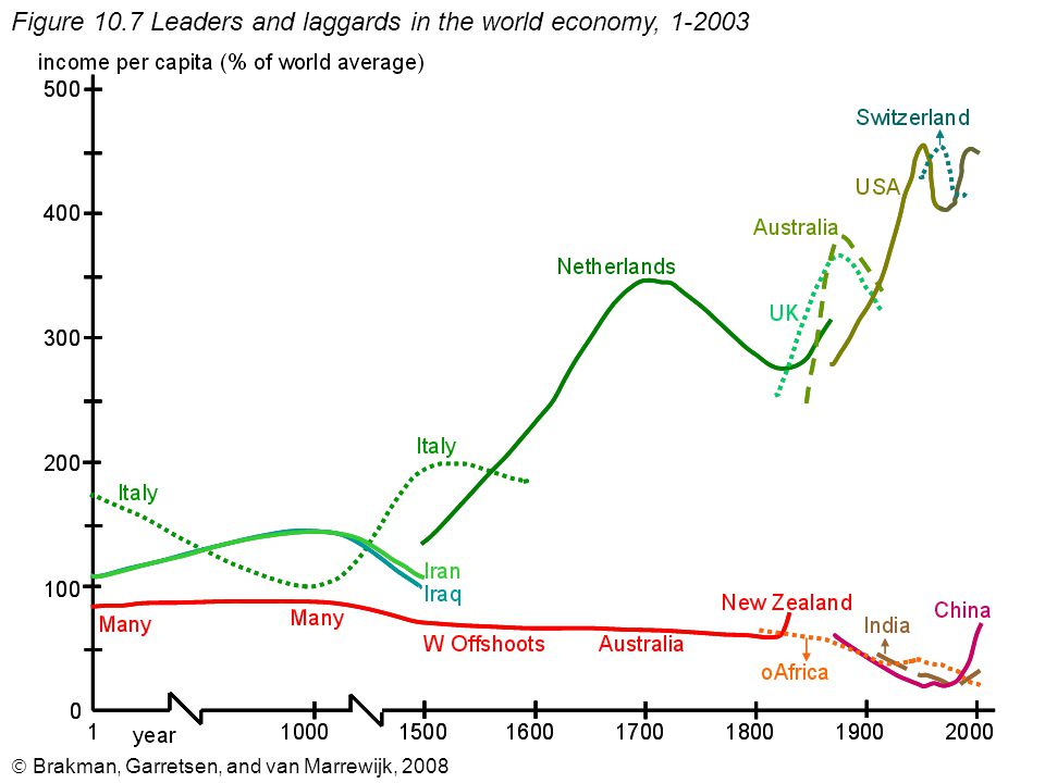  Brakman, Garretsen, and van Marrewijk, 2008 Figure 10.7 Leaders and laggards in the world economy, 1-2003
