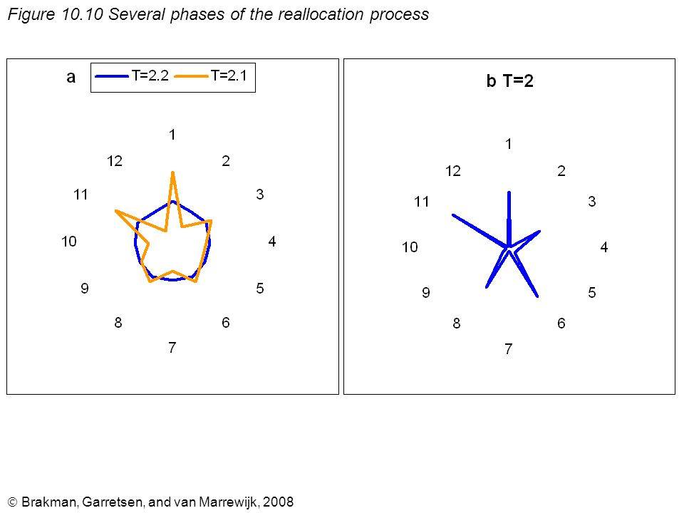  Brakman, Garretsen, and van Marrewijk, 2008 Figure 10.10 Several phases of the reallocation process